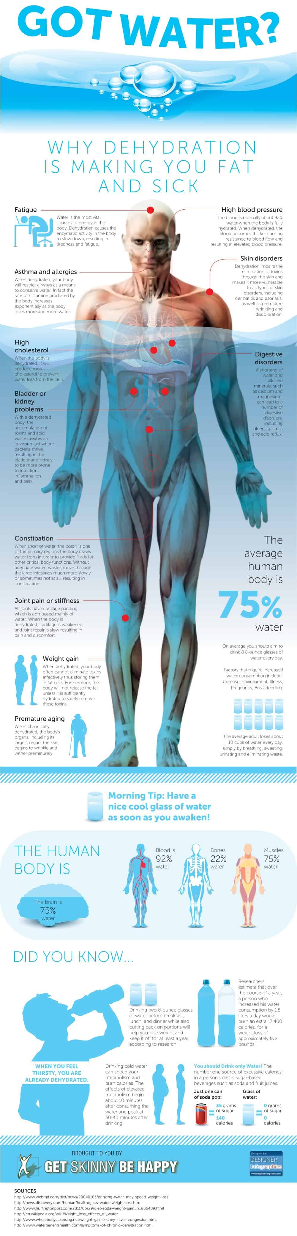 What Happens When You Don't Drink Enough Water [Infographic]