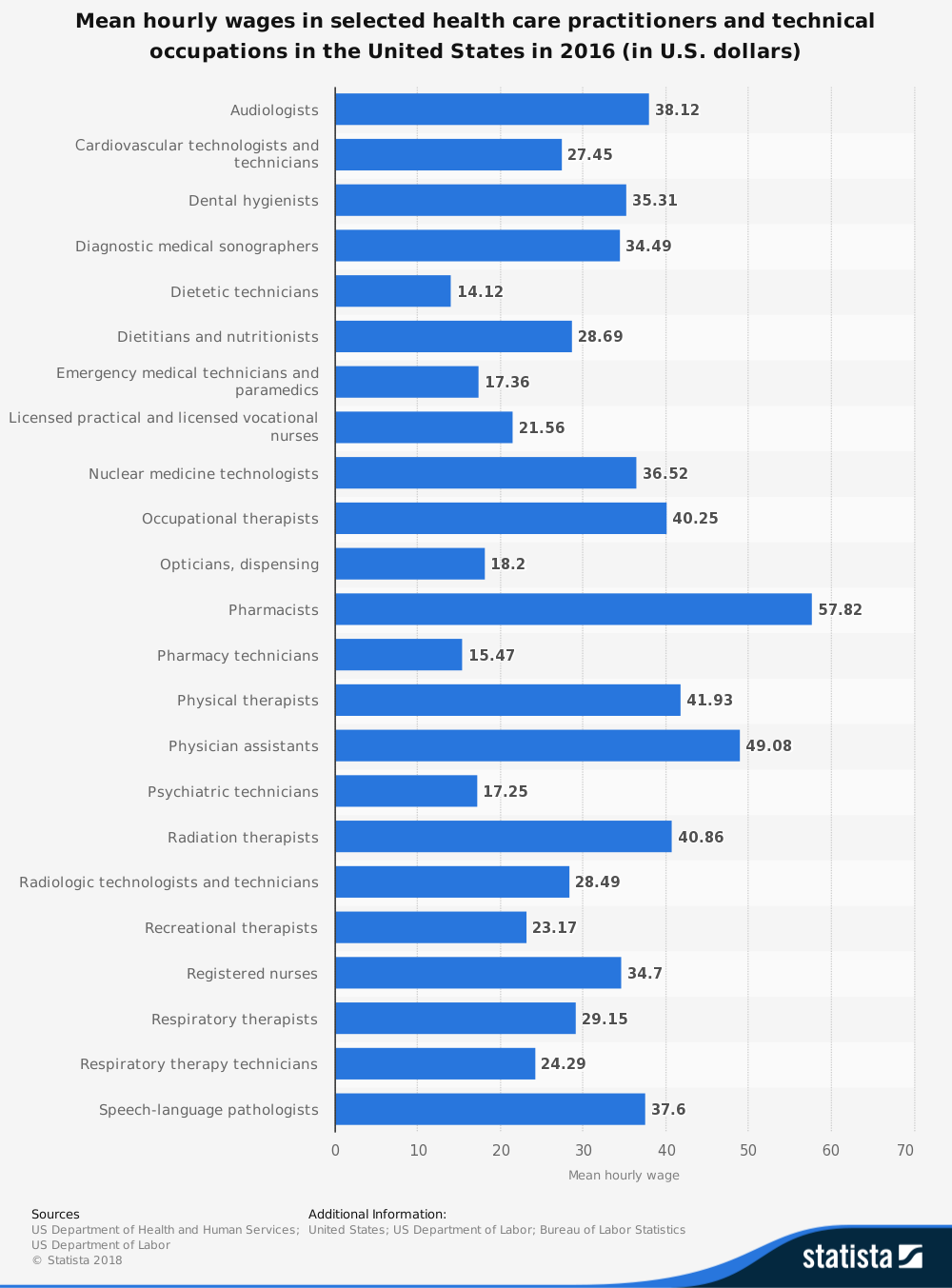 Average Salary of Physical Therapists